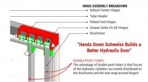 Schweiss Doors New Wrap Around Hinge