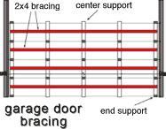 Bracing Garage Doors