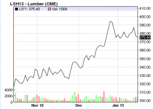 Lumber Prices to Hit All-Time Highs?