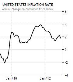US Inflation Rates