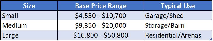 Pole barn pricing chart. Small pole barns range in price from $4550 - $10700 and are typically used for garages and sheds. Medium pole barn cost between $9350 - $20000 and are typically used for storage or as barns. Large pole barns cost between $16800 - $50800 and are used for residential buildings, homes, and arenas.