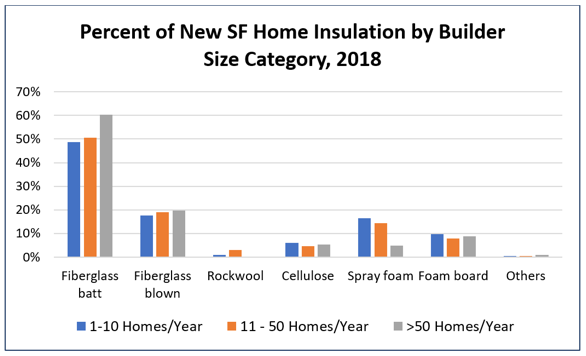 What Home Builders Use for Insulation