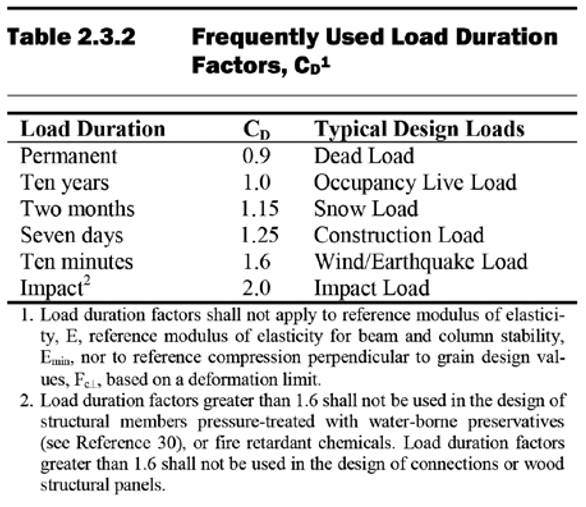 Load Duration Factor in Wood Design