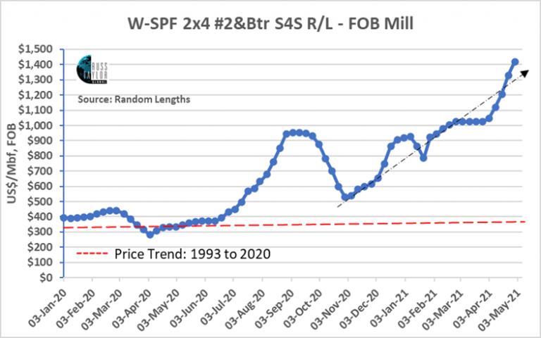 Is Western SPF at $2000 Just Around the Corner?